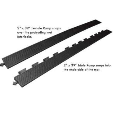Rejuvenator Modular Tile Ramps