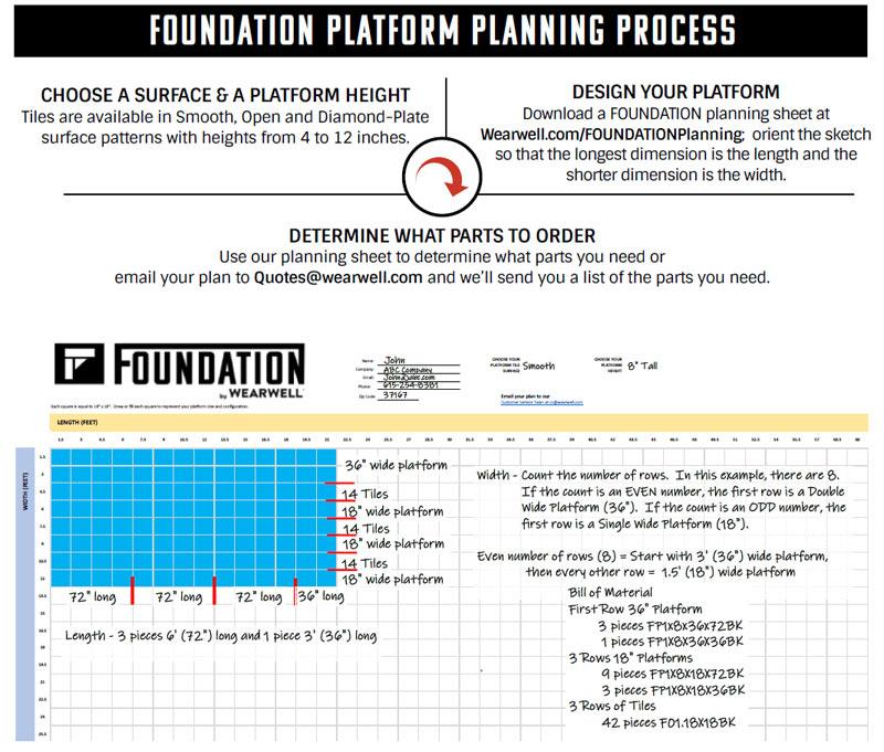 Foundation Platform Planning