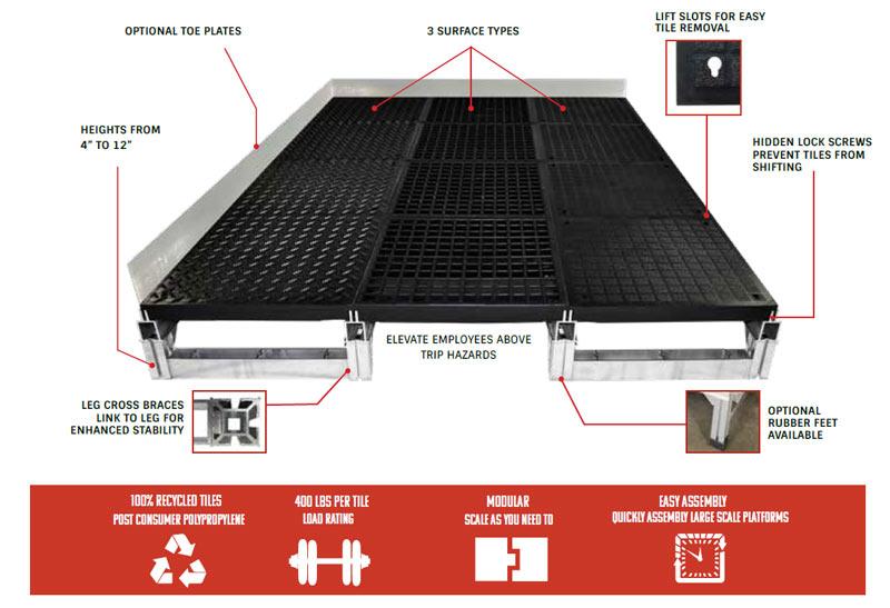 Foundation Platform System